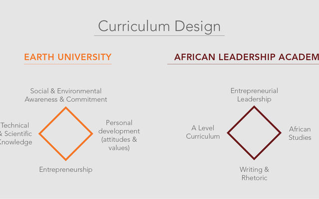 Curriculum design. Earth University: Social & environmental awareness & commitment; technical & scientific knowledge; entrepreneurship; personal development. African Leadership Academy: Entrepreneurial leadership; A Level curriculum; African studies.