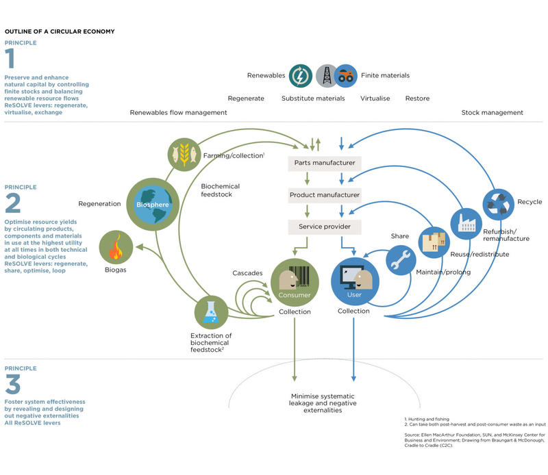 Ellen MacArthur Foundation and C2C Outline of a Circular Economy