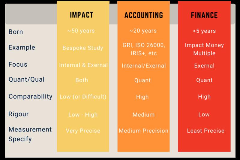 impact measurement infographic