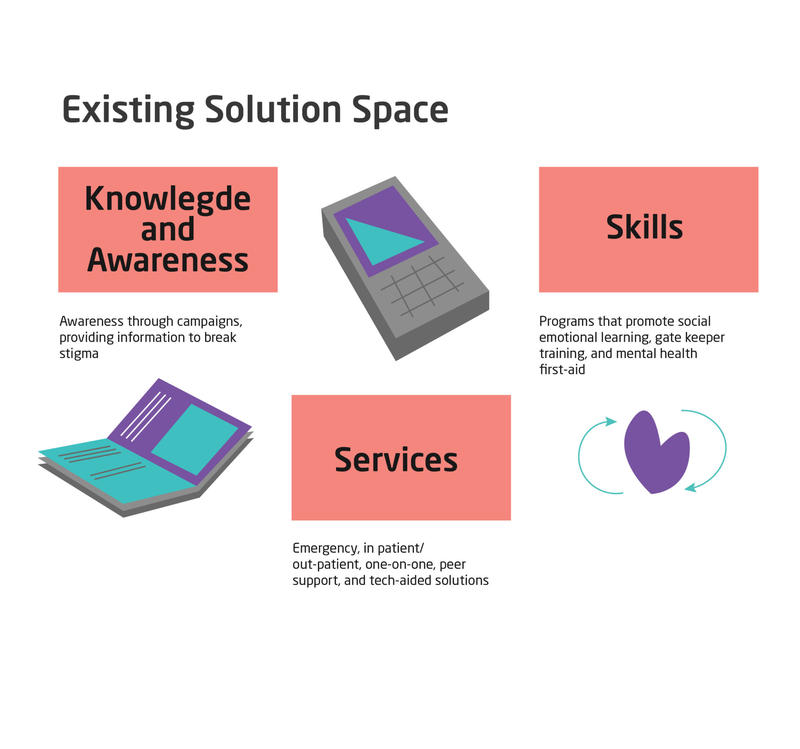 Existing solution space