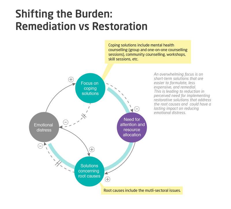 shifting the burden: remediation vs restoration