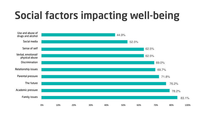 Social factors impacting well-being