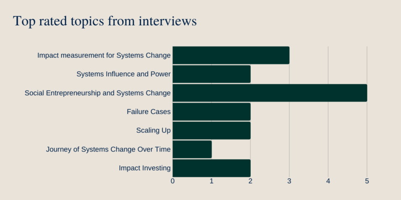 Top rated topics from interviews: impact measurement, Systems influence and power, social entrepreneurship and systems change, failure cases, scaling up, journey of systems change over time, impact investing